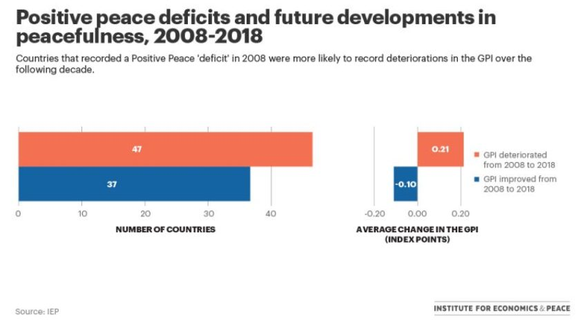 Predicting Peace and Conflict from 2008 to 2018 [Chart]