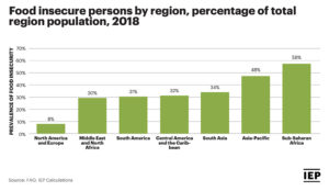 Chart: Food Insecurity by Region: % of Total Region Population, 2018