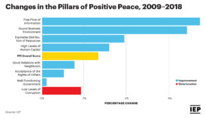 Chart: Change in the Pillars of Positive Peace 2009-2018