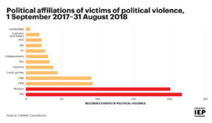 Chart: Political Affiliations of Victims of Political Violence (2017-2018)