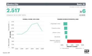 Chart: Mexico Peace Index 2021 - Top 5 Mexican States: Mexico City
